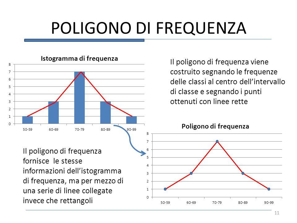 POLIGONO DI FREQUENZA