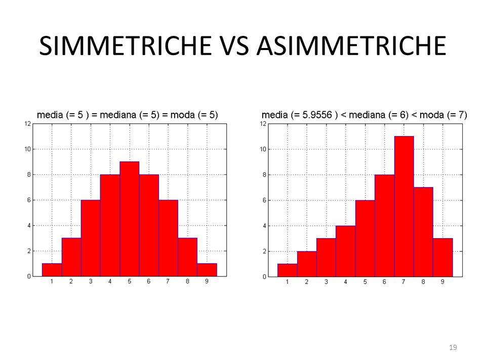 SIMMETRICHE VS ASIMMETRICHE