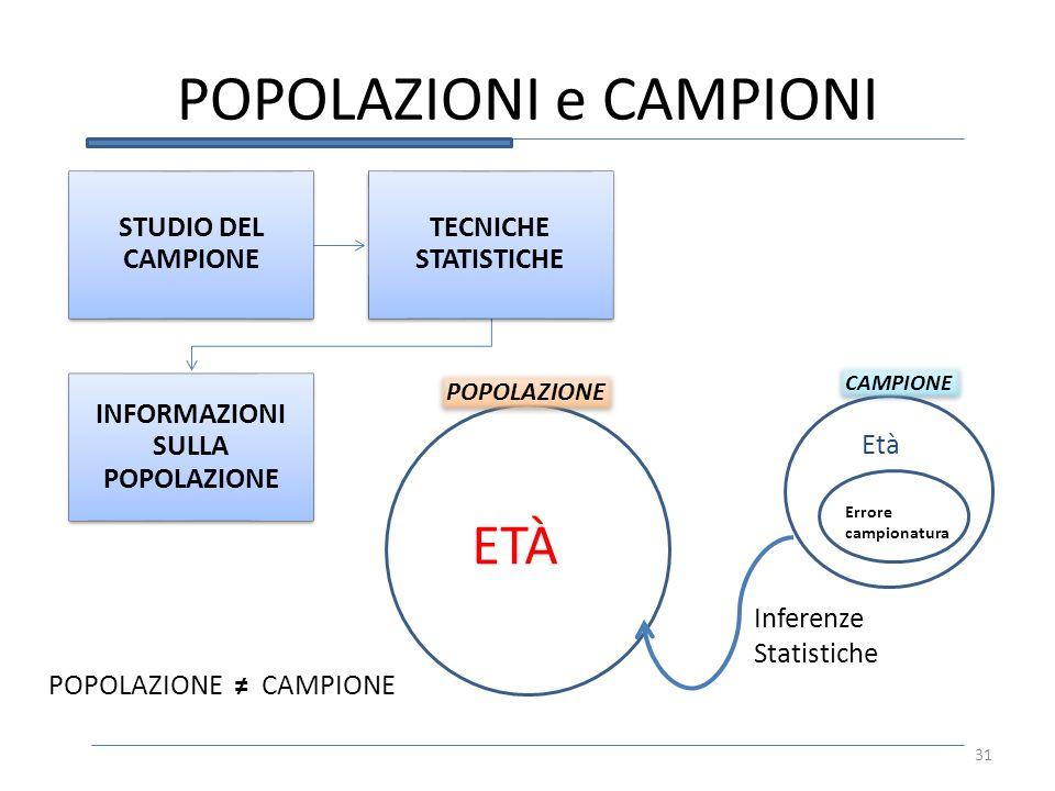 POPOLAZIONI e CAMPIONI