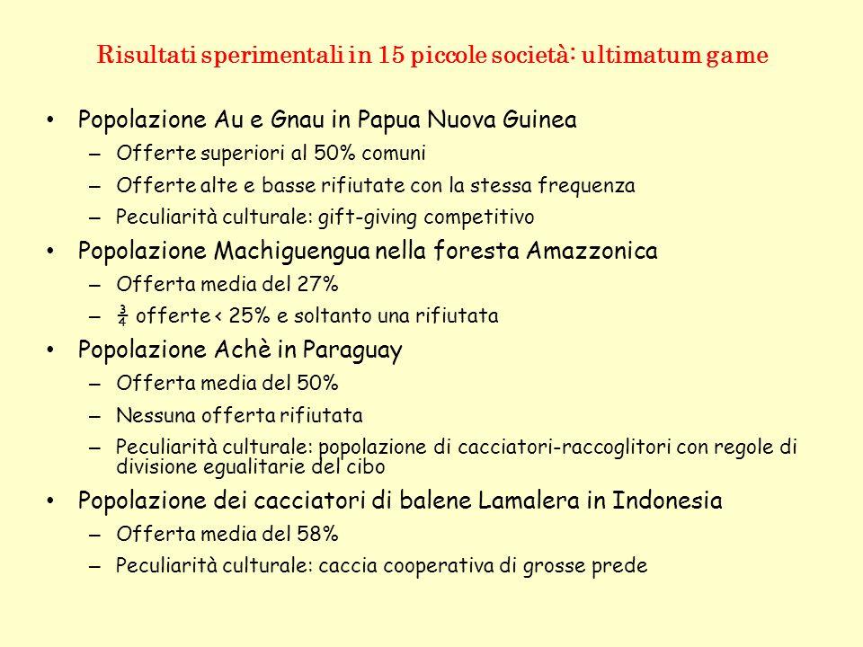 Risultati sperimentali in 15 piccole società: ultimatum game