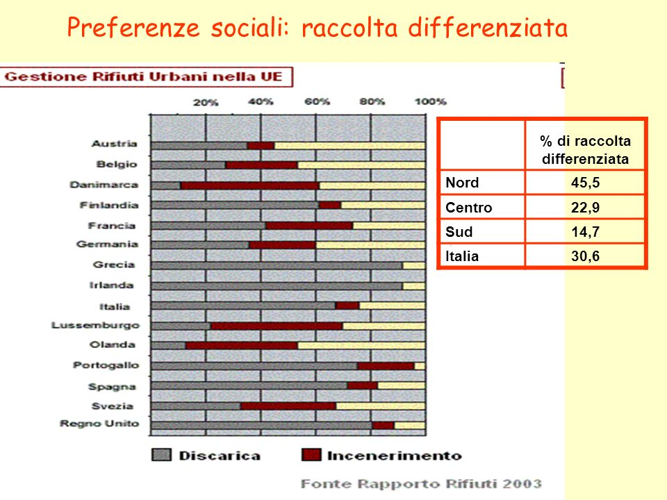 % di raccolta differenziata