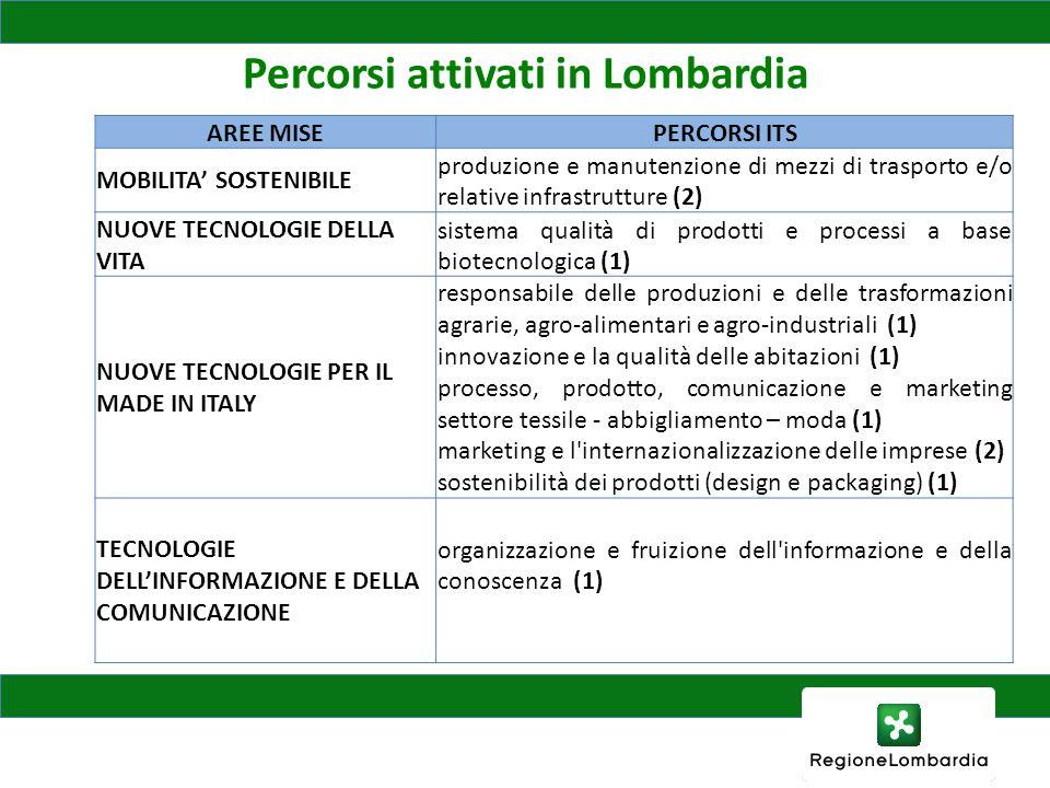 Percorsi attivati in Lombardia
