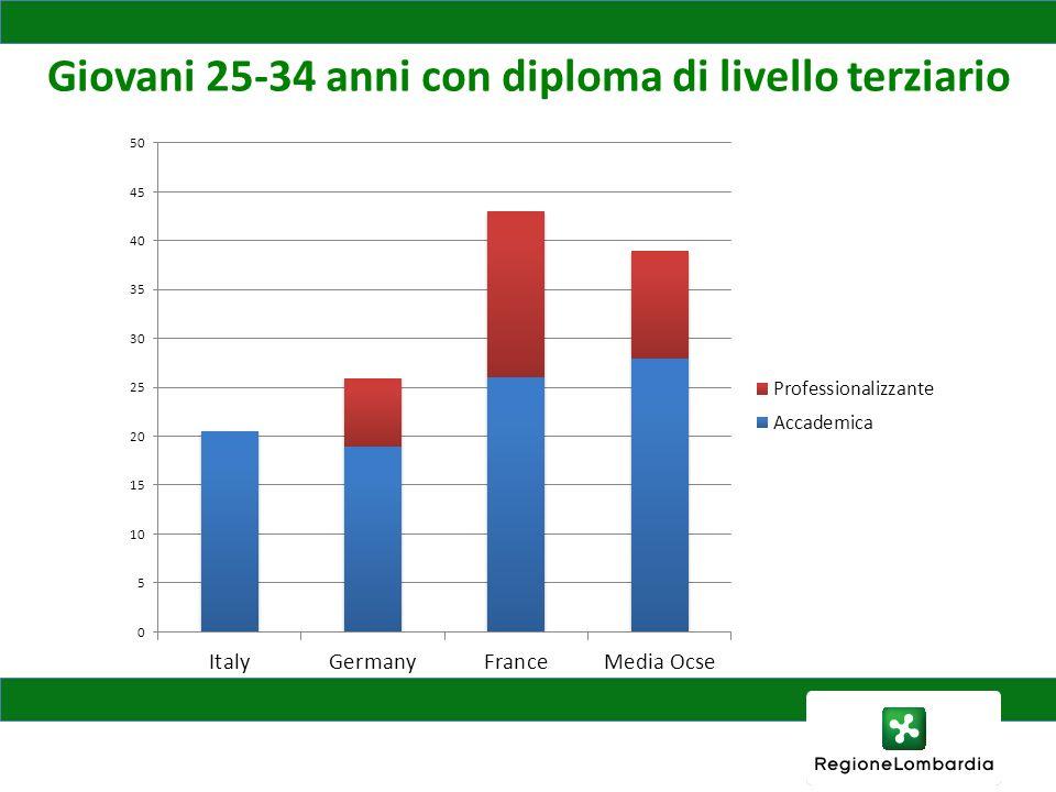 Giovani 25-34 anni con diploma di livello terziario