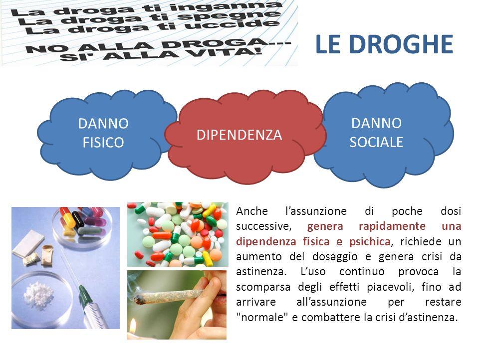 LE DROGHE DANNO SOCIALE DANNO FISICO DIPENDENZA