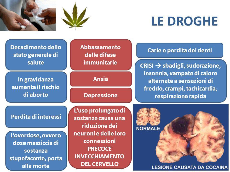 LE DROGHE Decadimento dello stato generale di salute