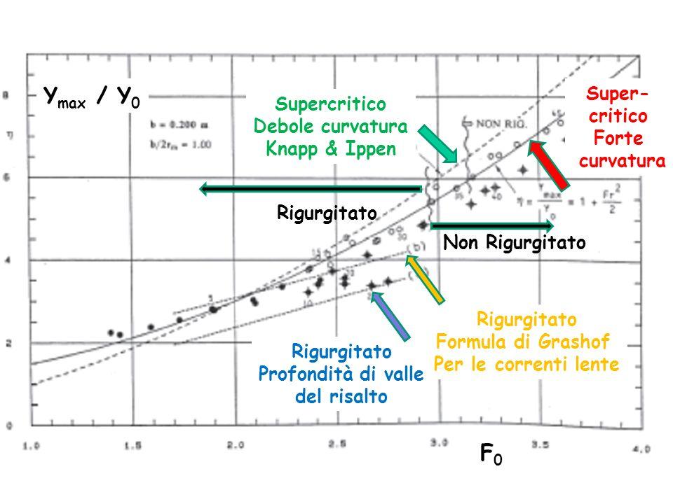 Ymax / Y0 F0 Super- Supercritico critico Debole curvatura Forte