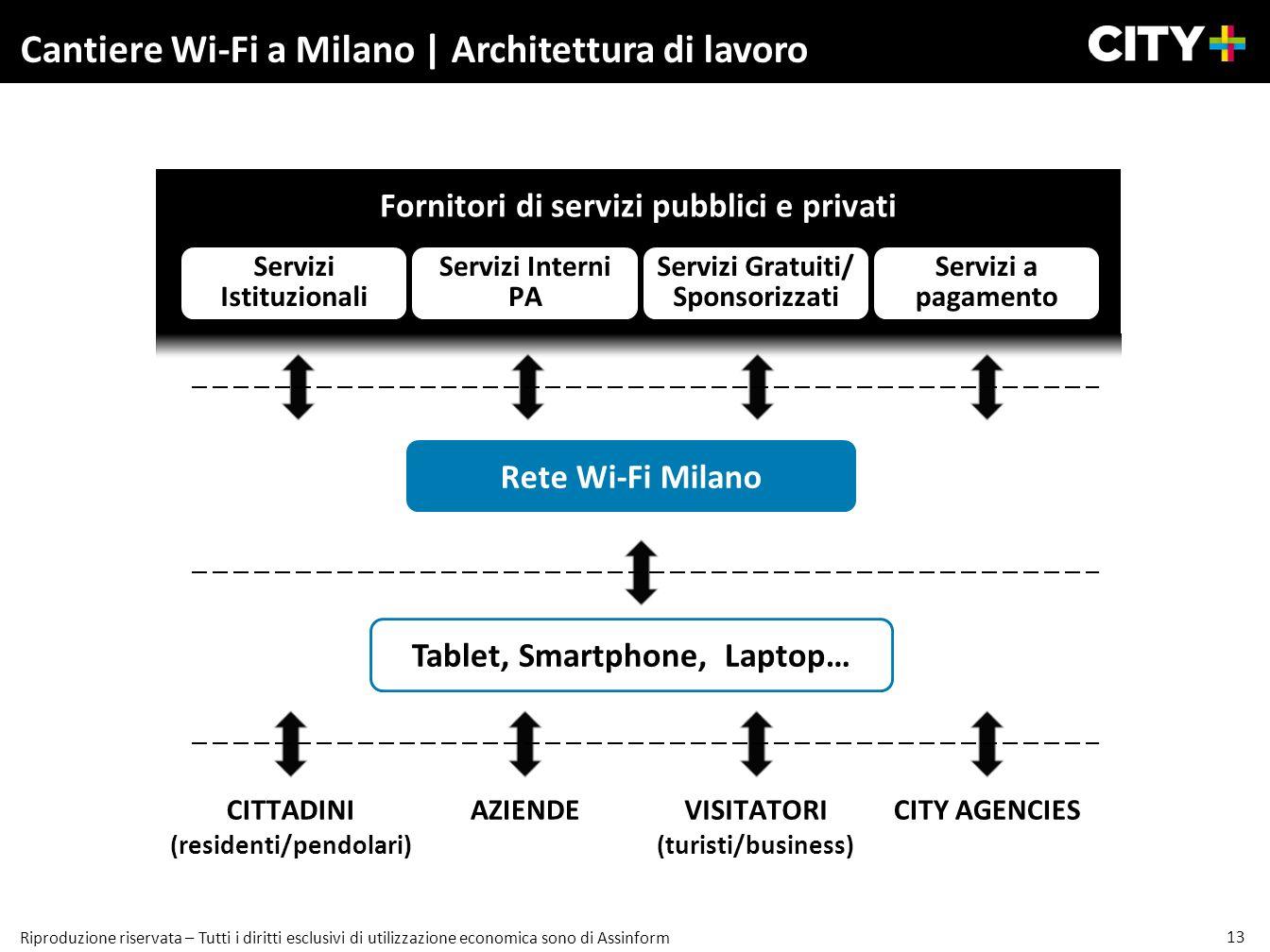Cantiere Wi-Fi a Milano | Architettura di lavoro