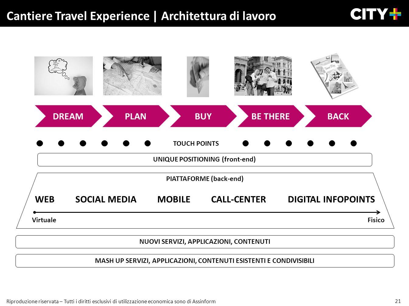 Cantiere Travel Experience | Architettura di lavoro