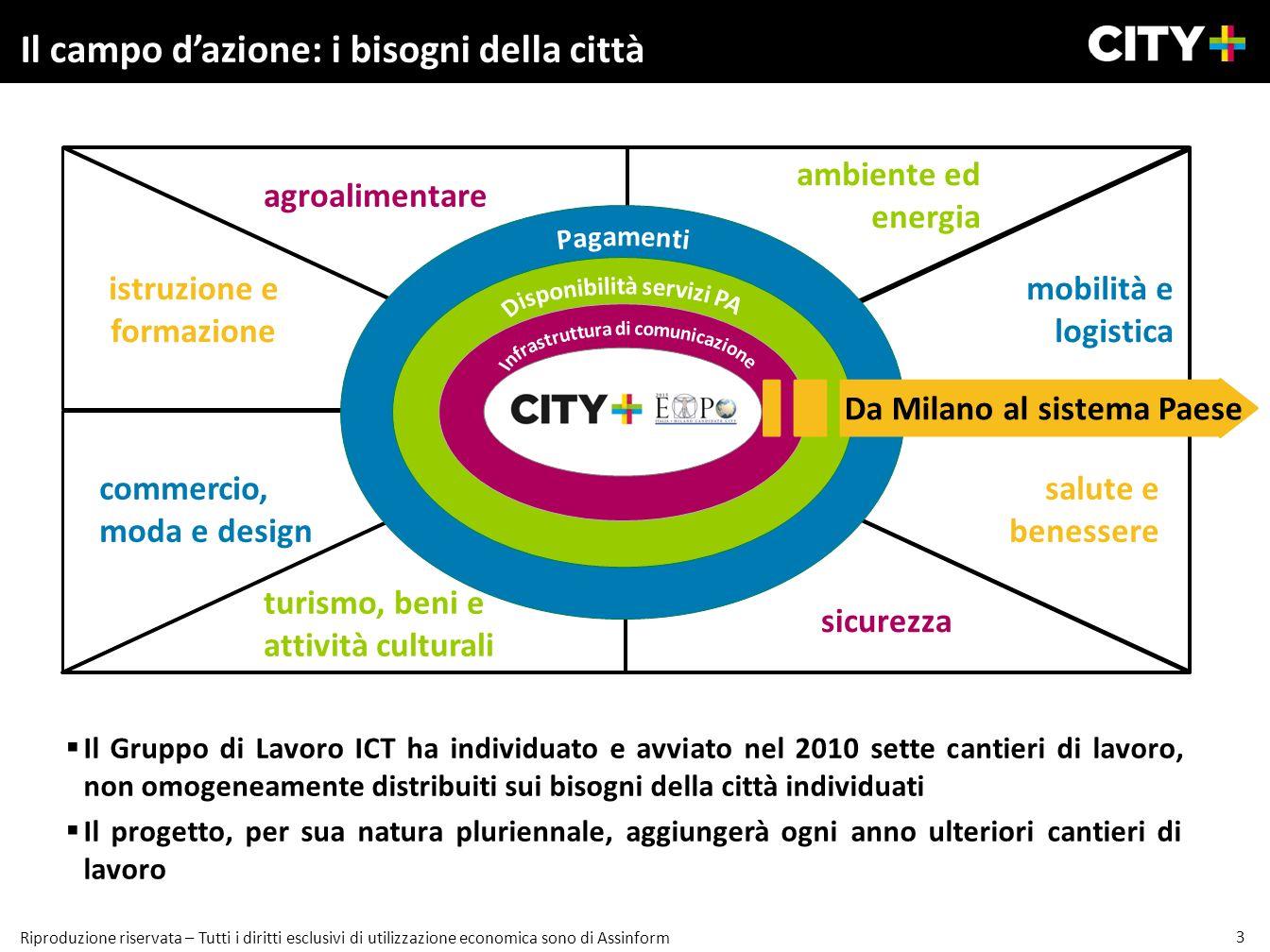 Il campo d'azione: i bisogni della città