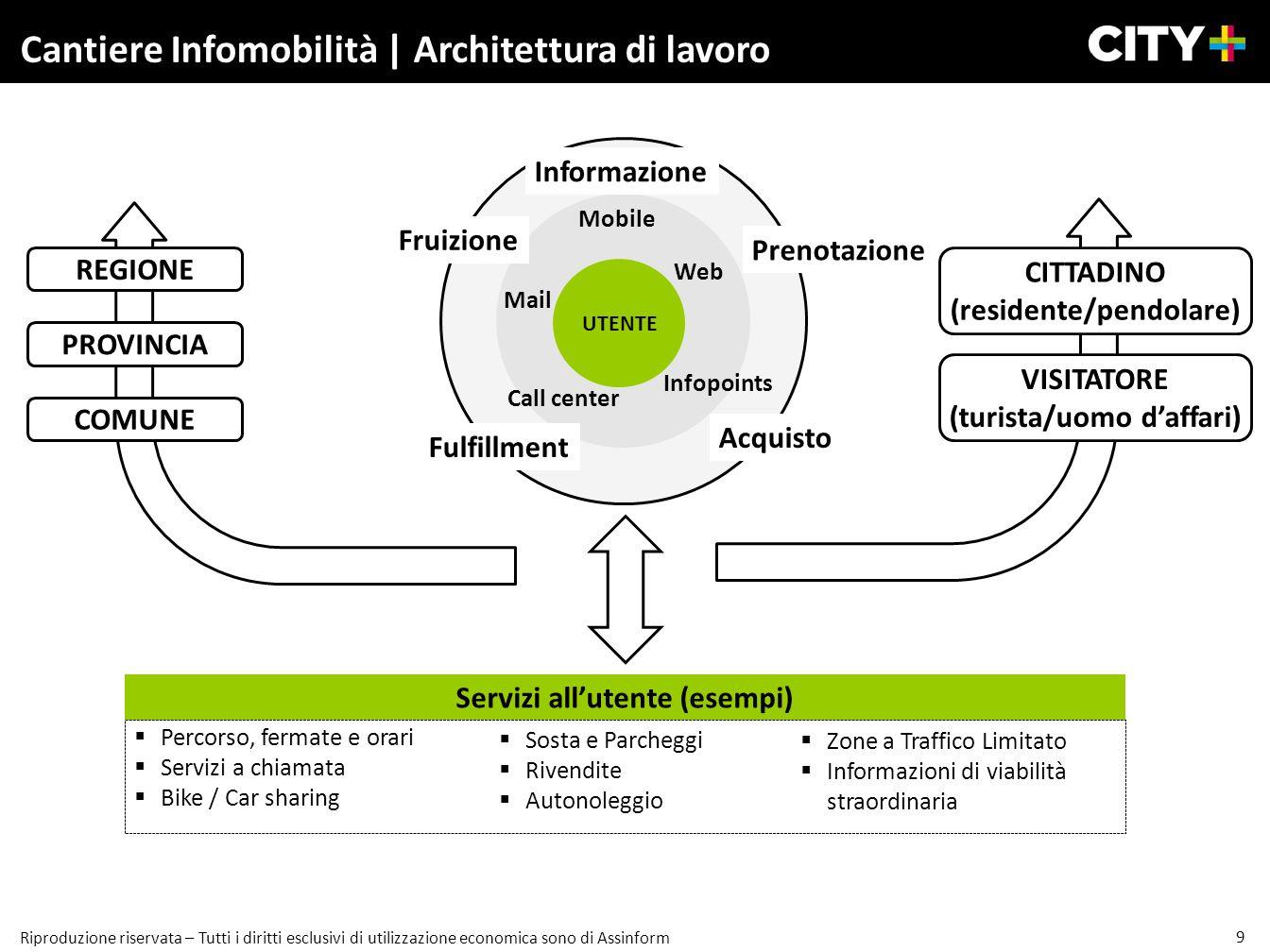 Cantiere Infomobilità | Architettura di lavoro