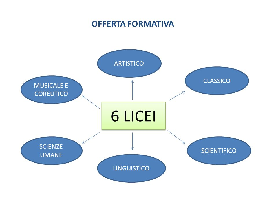 6 LICEI OFFERTA FORMATIVA ARTISTICO CLASSICO MUSICALE E COREUTICO