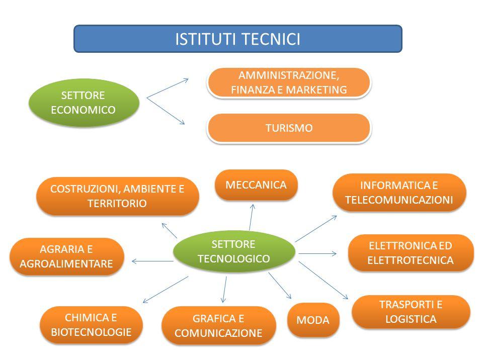 ISTITUTI TECNICI AMMINISTRAZIONE, FINANZA E MARKETING