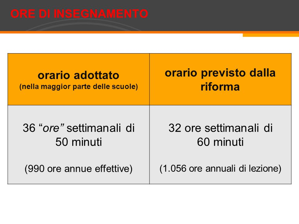 (nella maggior parte delle scuole) orario previsto dalla riforma