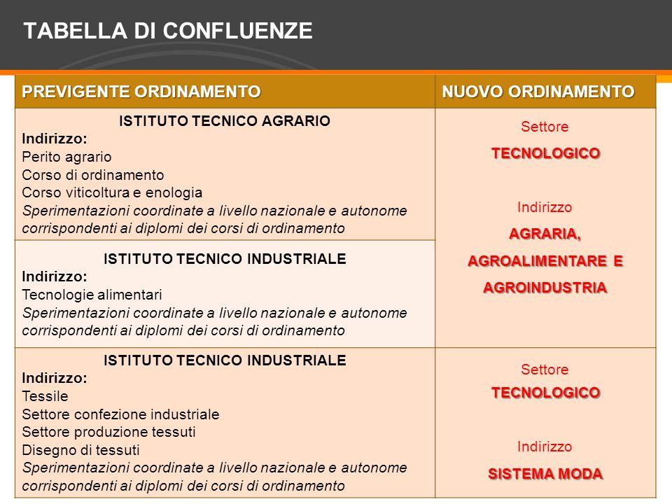 ISTITUTO TECNICO AGRARIO ISTITUTO TECNICO INDUSTRIALE