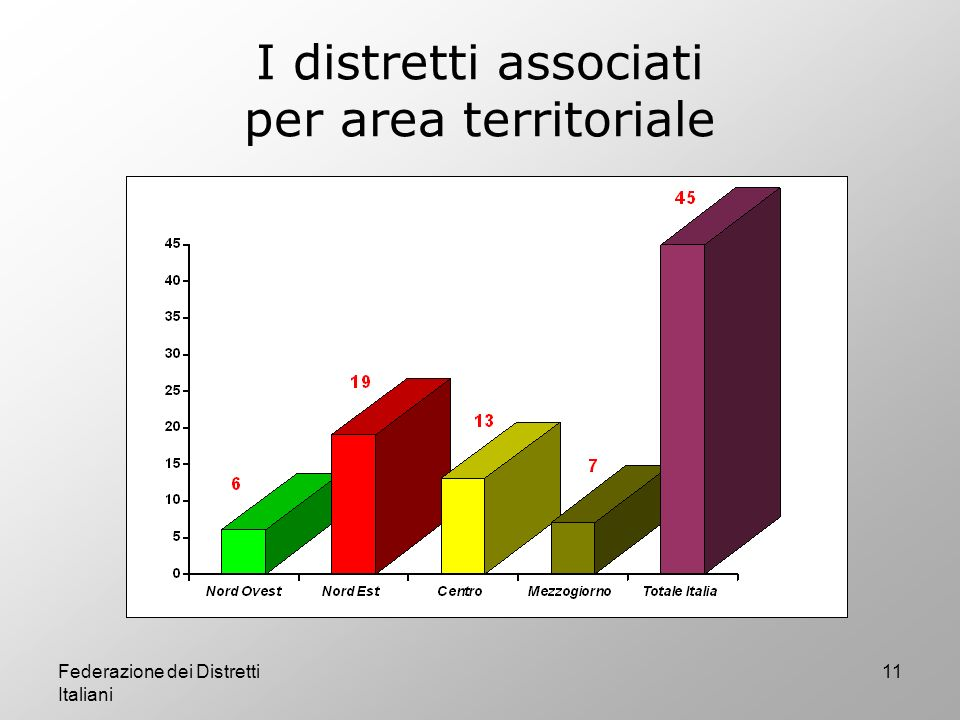 I distretti associati per area territoriale