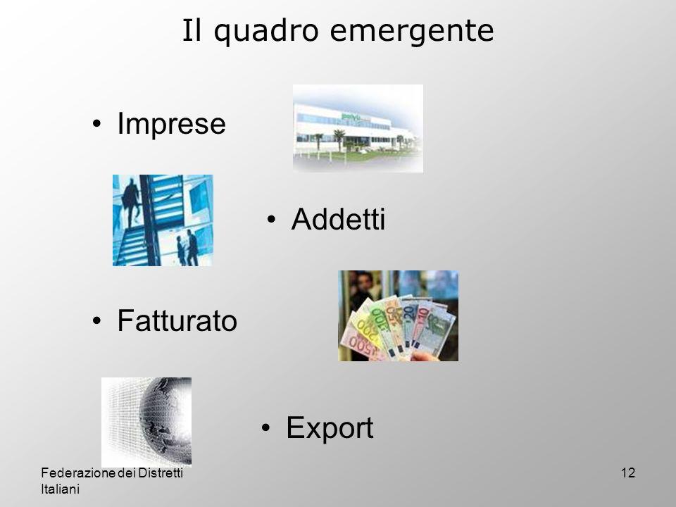 Il quadro emergente Imprese Addetti Fatturato Export