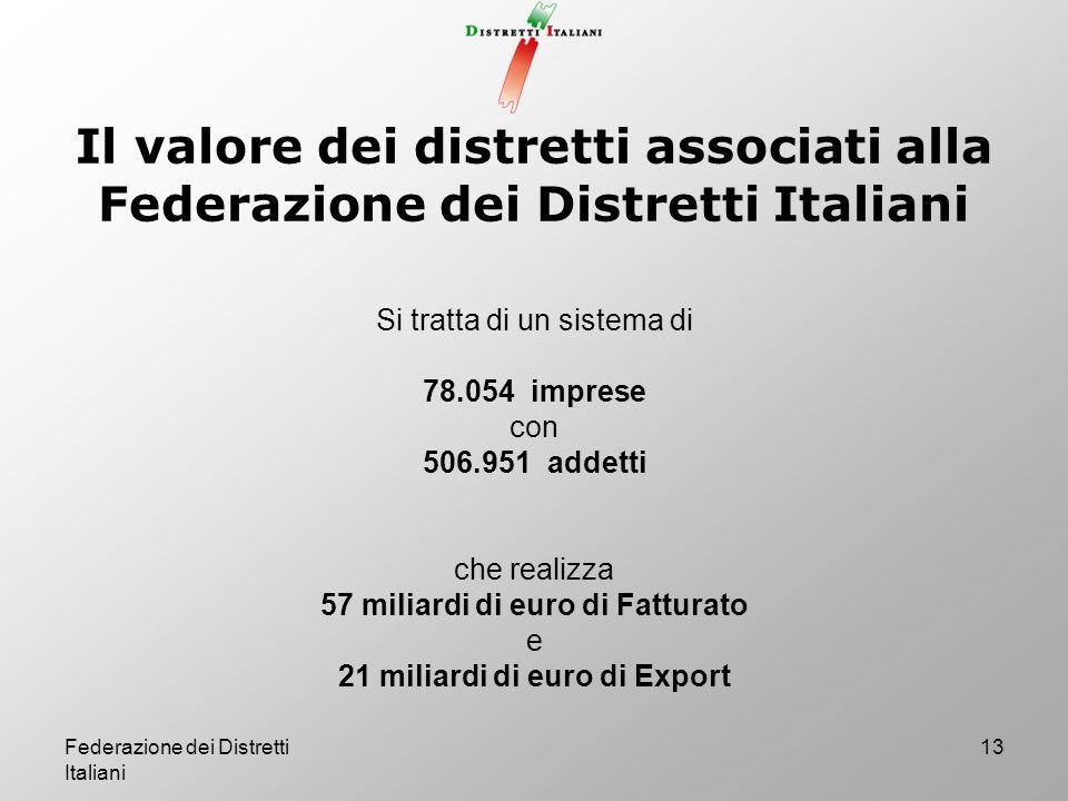 57 miliardi di euro di Fatturato 21 miliardi di euro di Export