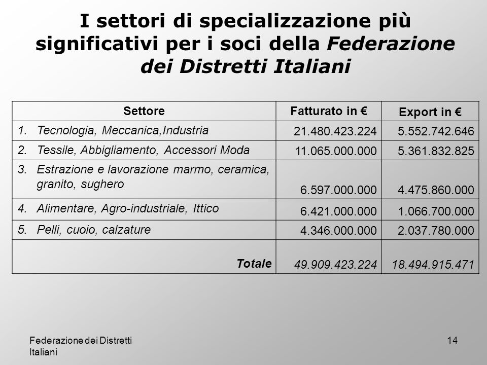 I settori di specializzazione più significativi per i soci della Federazione dei Distretti Italiani
