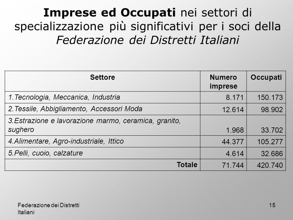 Imprese ed Occupati nei settori di specializzazione più significativi per i soci della Federazione dei Distretti Italiani