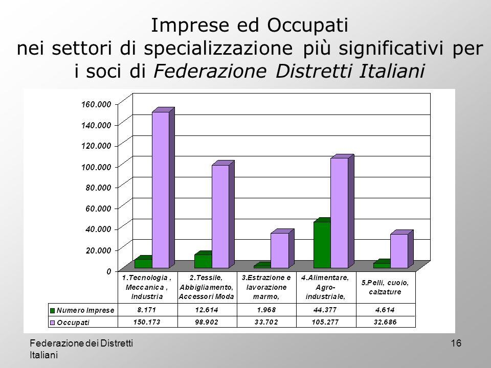Imprese ed Occupati nei settori di specializzazione più significativi per i soci di Federazione Distretti Italiani