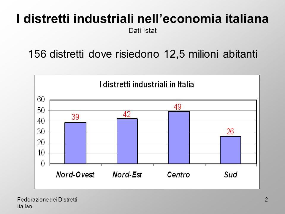 I distretti industriali nell'economia italiana Dati Istat