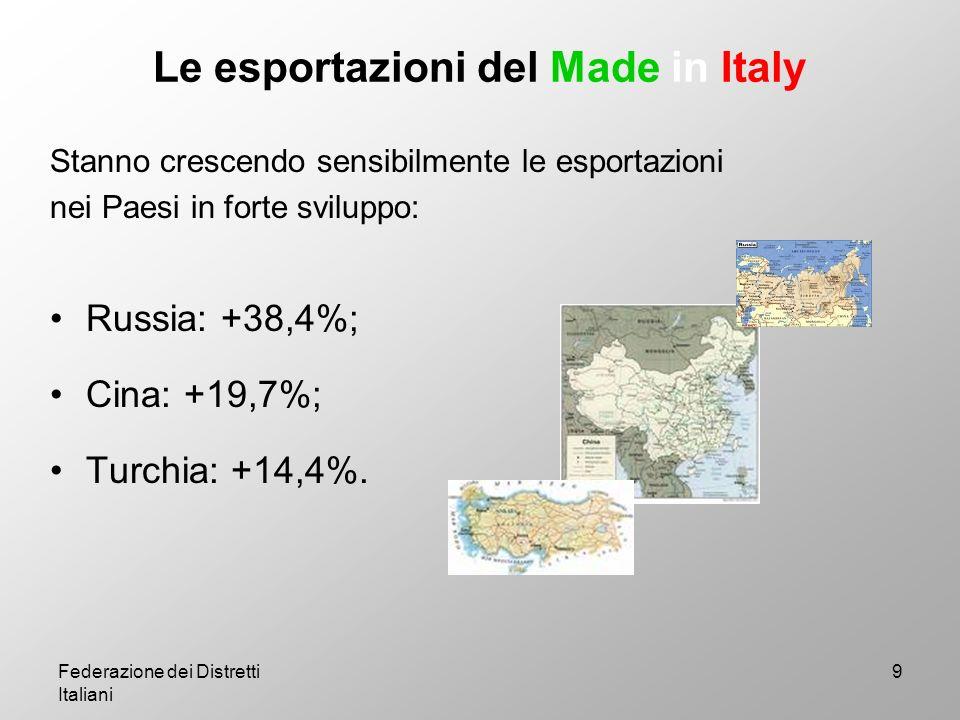 Le esportazioni del Made in Italy