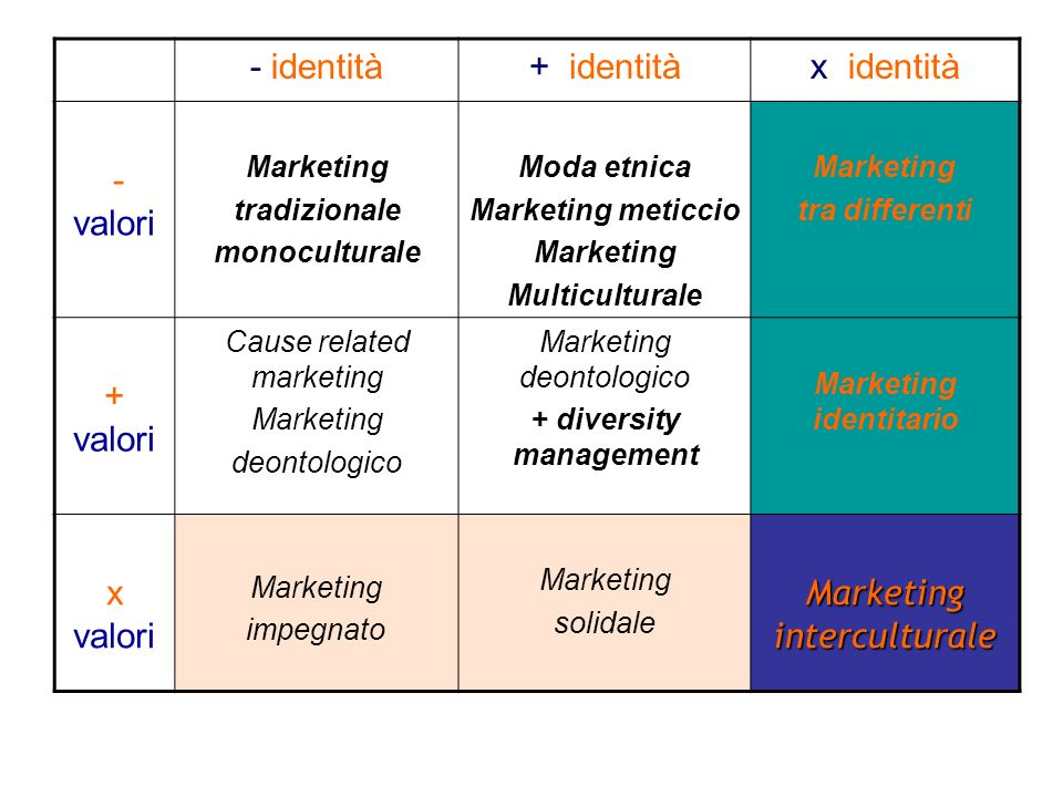 + diversity management Marketing identitario