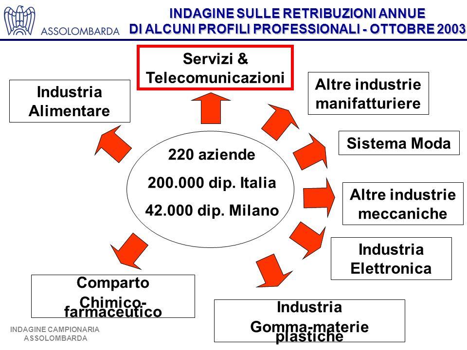 Servizi & Telecomunicazioni