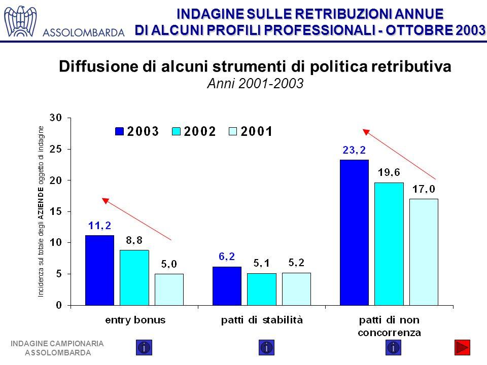 Diffusione di alcuni strumenti di politica retributiva Anni 2001-2003