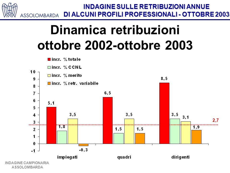 Dinamica retribuzioni ottobre 2002-ottobre 2003