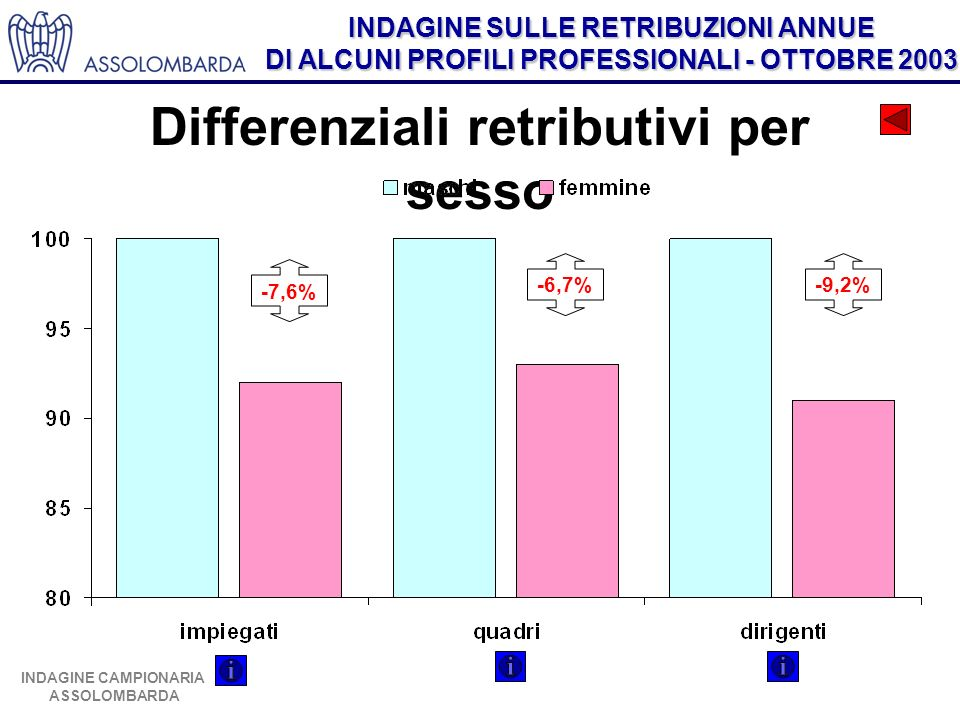 Differenziali retributivi per sesso