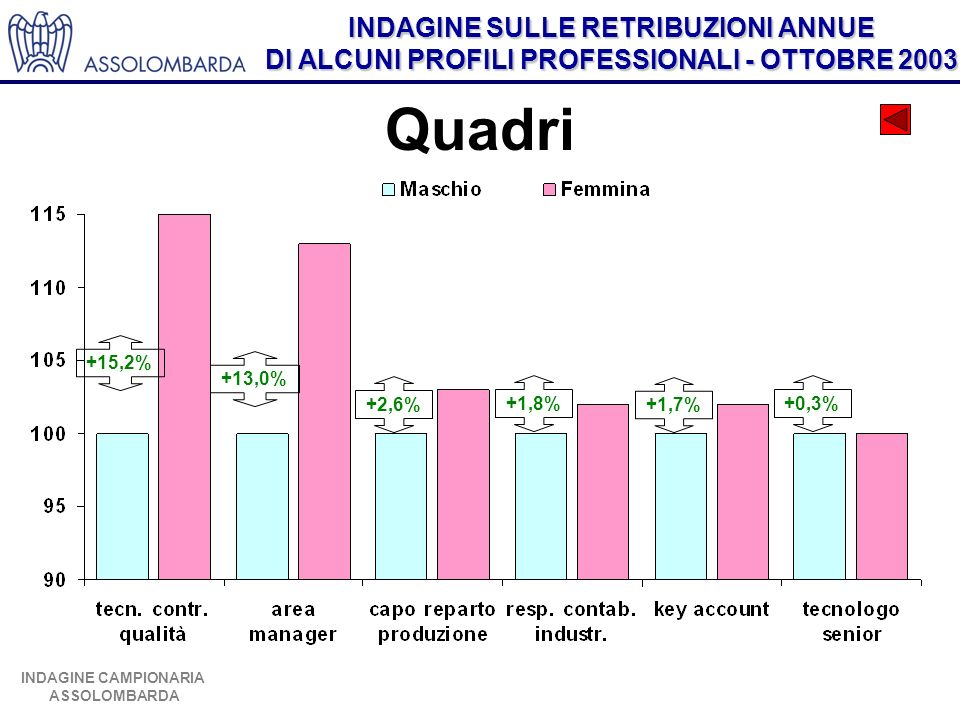 Quadri +15,2% +13,0% +2,6% +1,8% +1,7% +0,3%