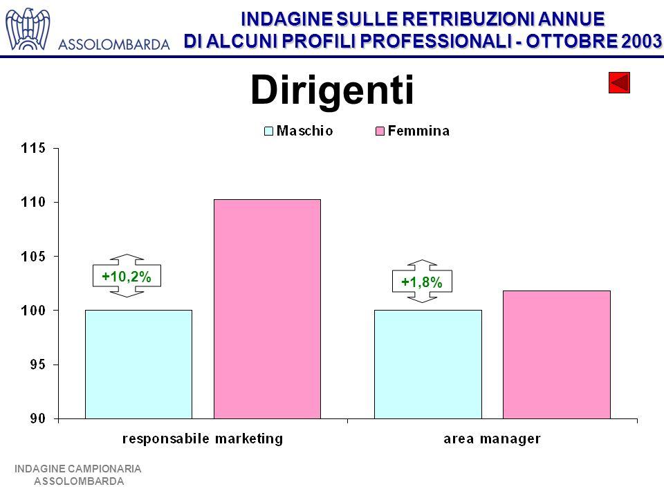 Dirigenti +10,2% +1,8%