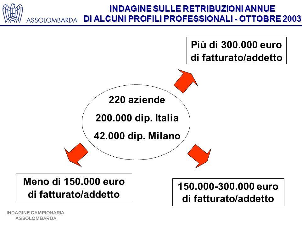 150.000-300.000 euro di fatturato/addetto