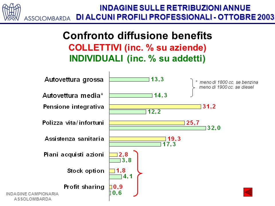 Tasso di diffusione dei benefits COLLETTIVI