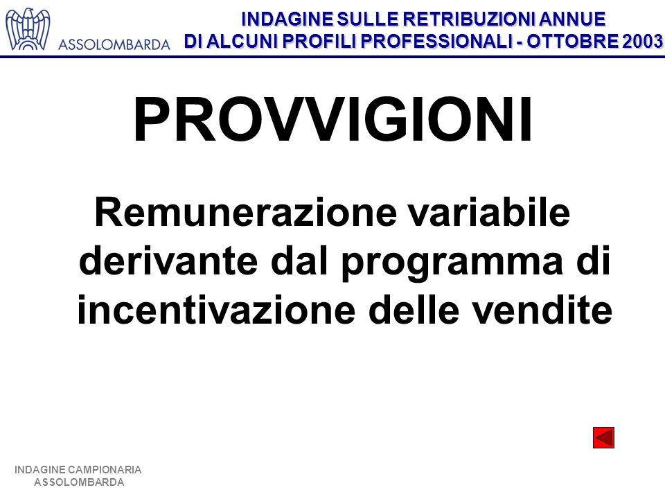 PROVVIGIONI Remunerazione variabile derivante dal programma di incentivazione delle vendite