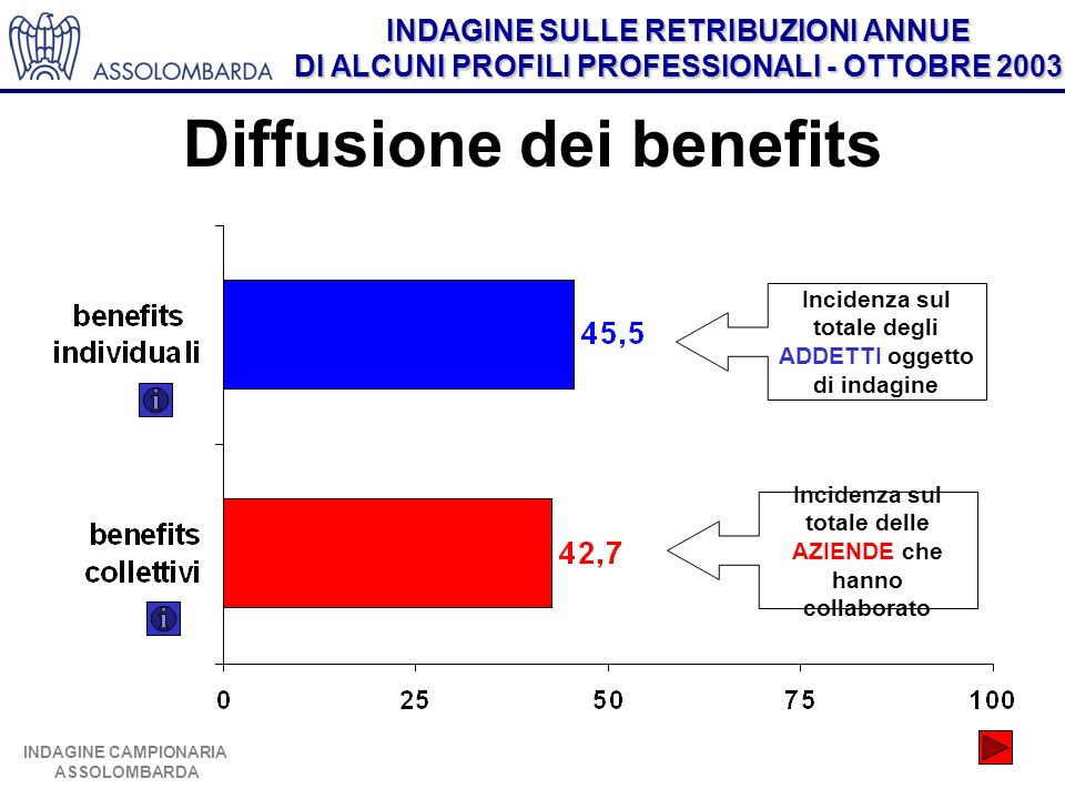 Diffusione dei benefits
