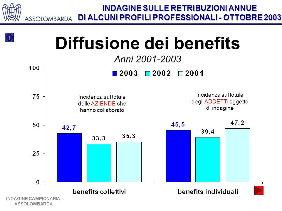 Diffusione dei benefits Anni 2001-2003