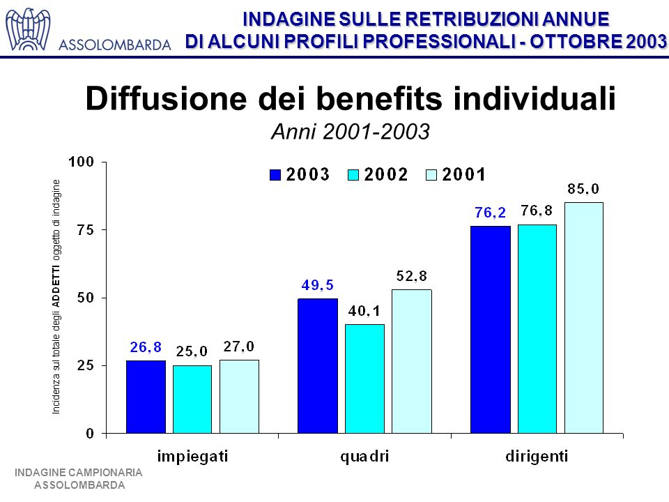 Diffusione dei benefits individuali Anni 2001-2003