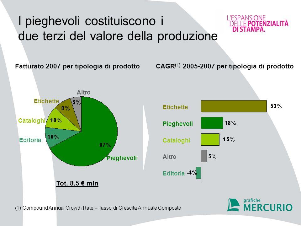I pieghevoli costituiscono i due terzi del valore della produzione