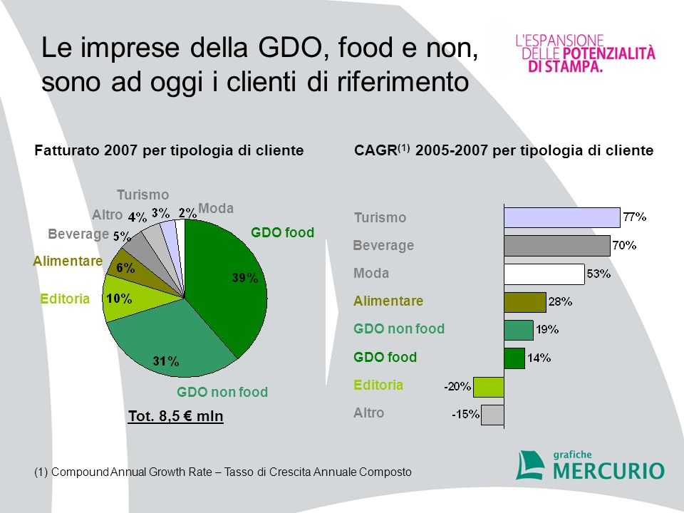 Le imprese della GDO, food e non, sono ad oggi i clienti di riferimento