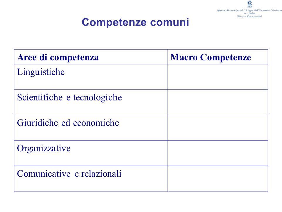 Competenze comuni Aree di competenza Macro Competenze Linguistiche