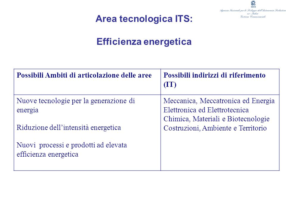 Area tecnologica ITS: Efficienza energetica