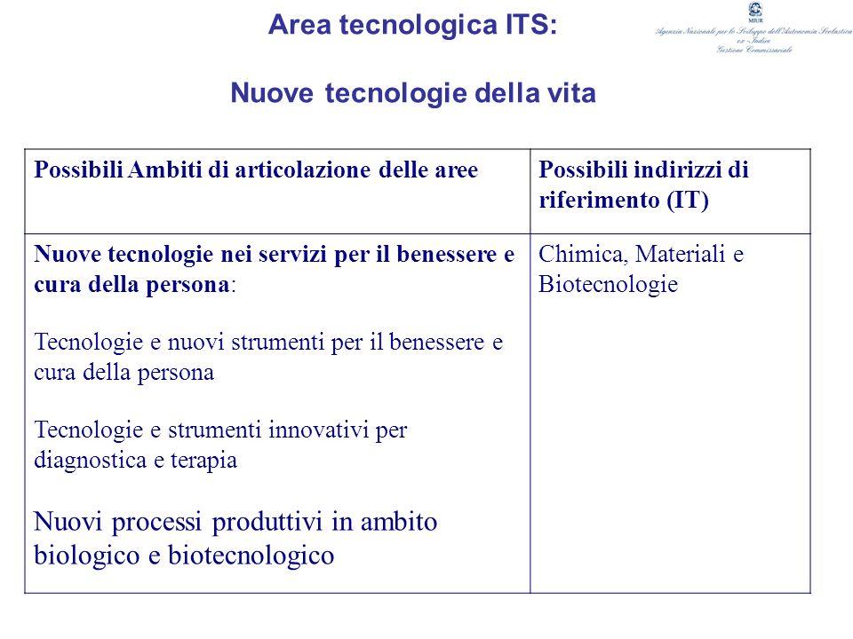 Area tecnologica ITS: Nuove tecnologie della vita