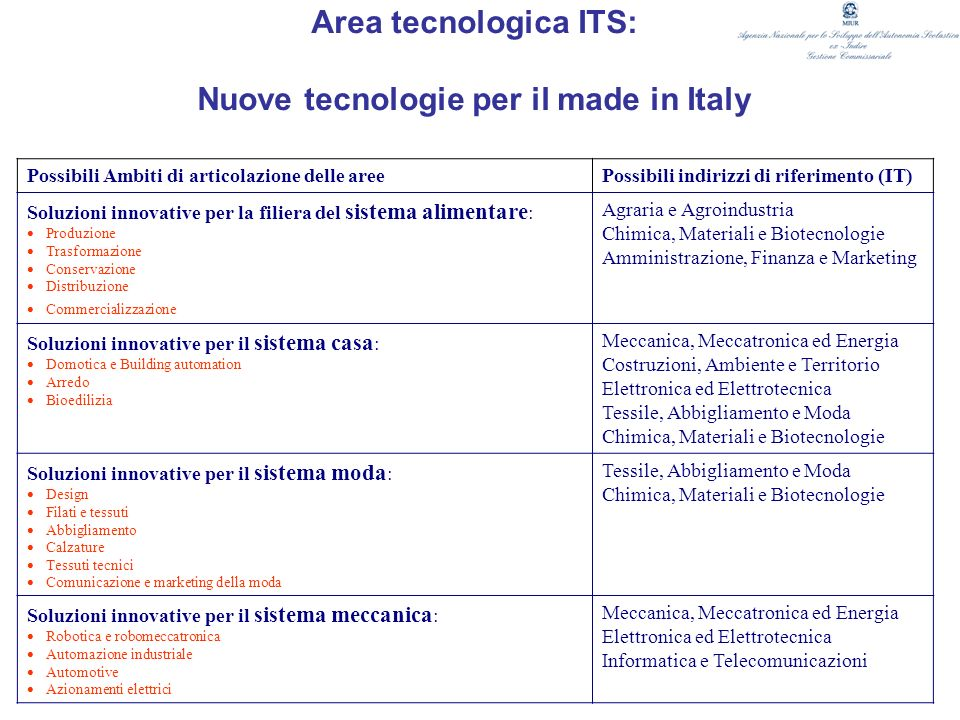 Area tecnologica ITS: Nuove tecnologie per il made in Italy