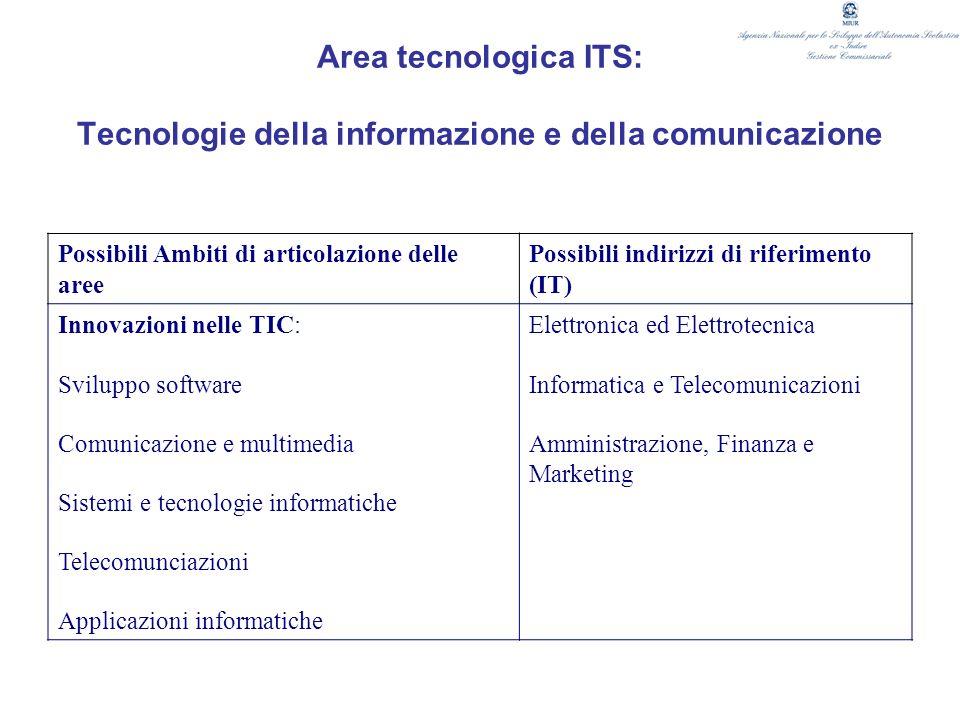 Area tecnologica ITS: Tecnologie della informazione e della comunicazione