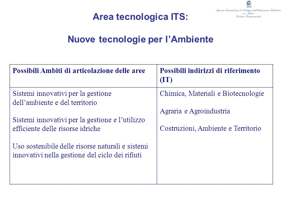 Area tecnologica ITS: Nuove tecnologie per l'Ambiente