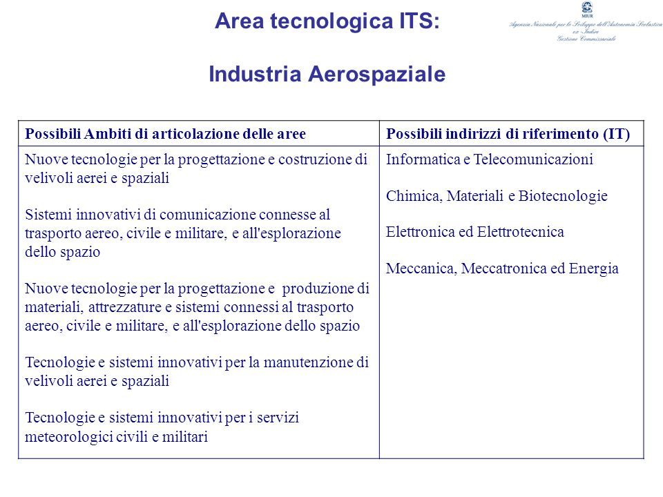 Area tecnologica ITS: Industria Aerospaziale