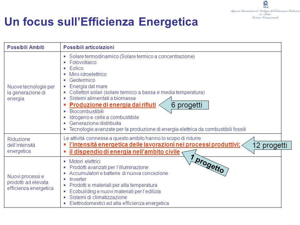 Un focus sull'Efficienza Energetica