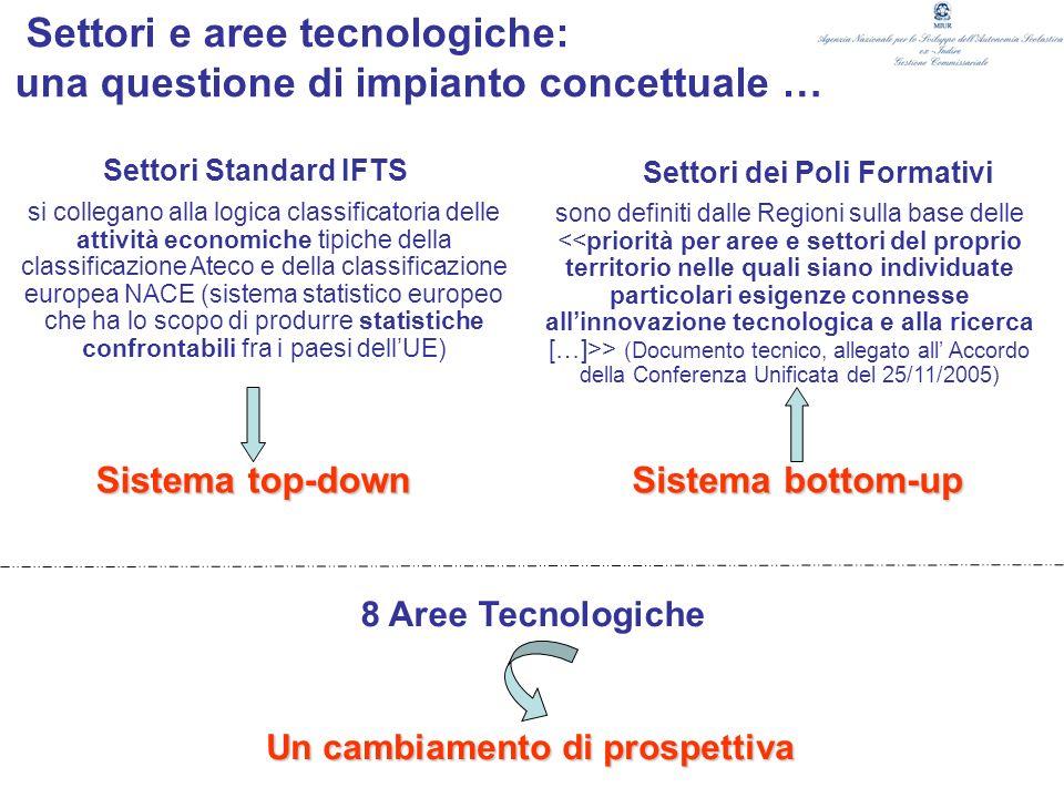 Settori e aree tecnologiche: una questione di impianto concettuale …
